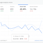 Graph showing a bounce rate decreasing representing how a decreasing bounce rate can help your website's SEO.