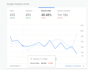 Photo of Google Analytics computer screen showing the bounce rate | Bounce Rate and SEO on a counseling website